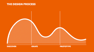 Design Process as described by +Acumen and IDEO.org